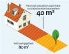 Maximaal toelaatbare oppervlakte bebouwingsgebied voor bijhorende bouwwerken 40m